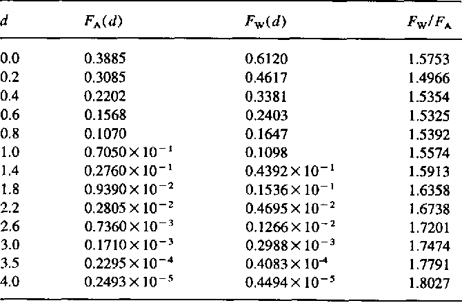 Comparison of surface roughness measurements by stylus profiler, AFM