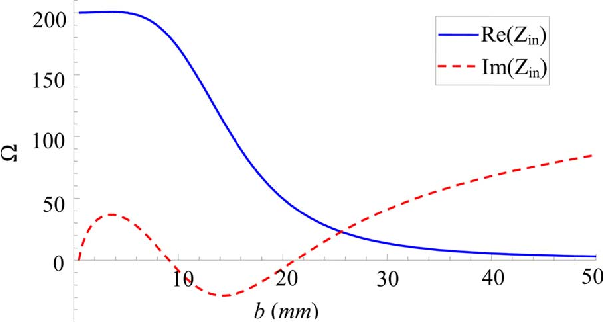 Figure 4 from Analytical Calculation of Impedance Matching for Probe