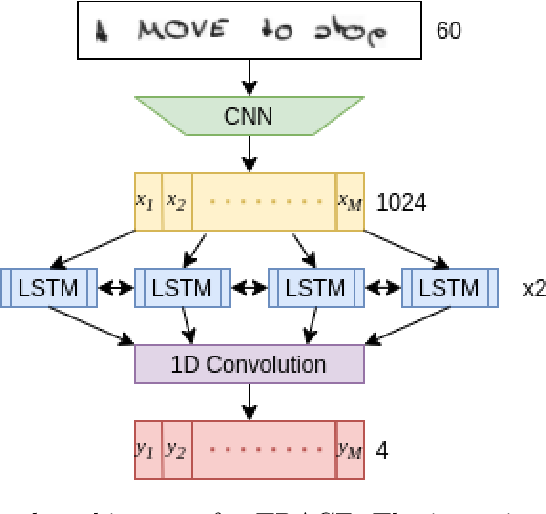Figure 2 for TRACE: A Differentiable Approach to Line-level Stroke Recovery for Offline Handwritten Text