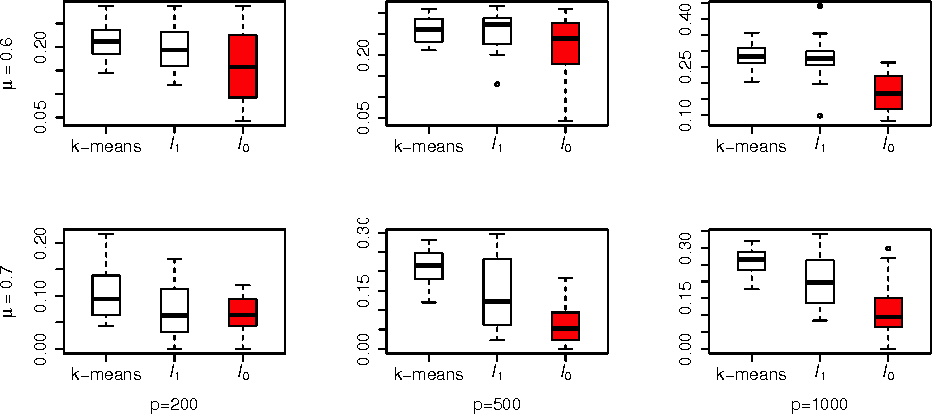 Figure 3 for Sparse K-Means with $\ell_{\infty}/\ell_0$ Penalty for High-Dimensional Data Clustering