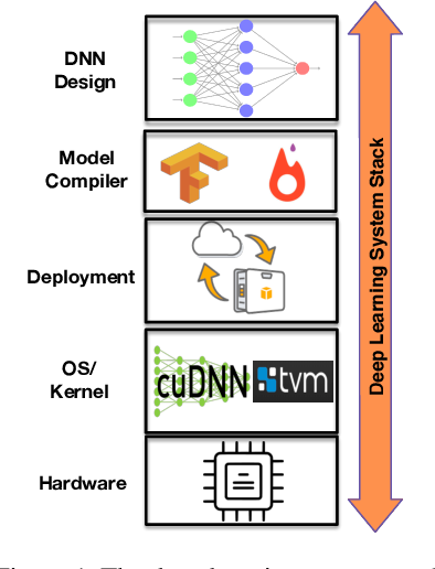 Figure 1 for FlexiBO: Cost-Aware Multi-Objective Optimization of Deep Neural Networks