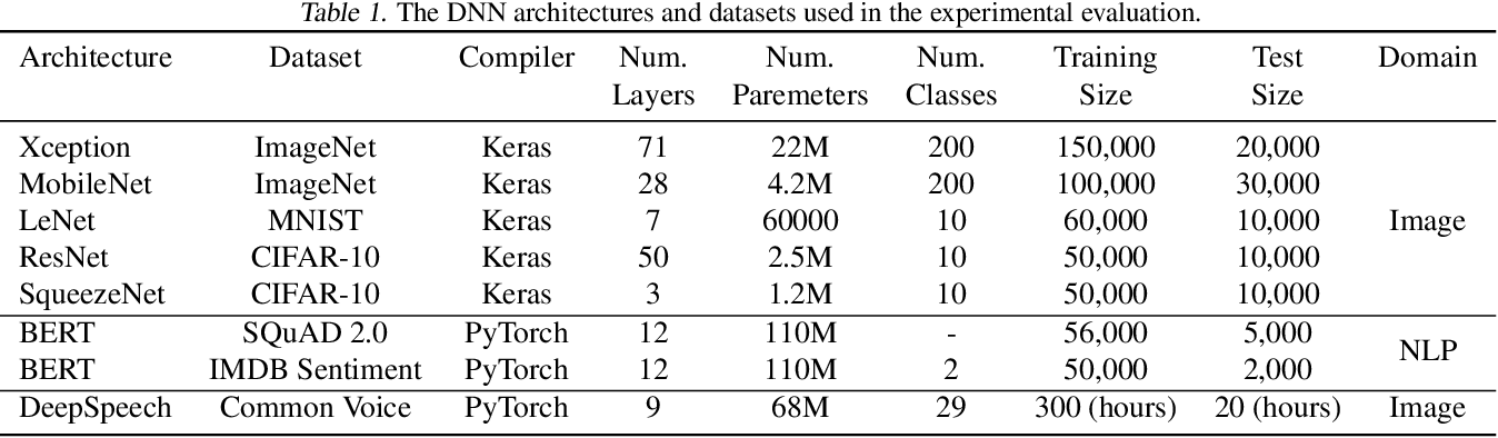 Figure 2 for FlexiBO: Cost-Aware Multi-Objective Optimization of Deep Neural Networks