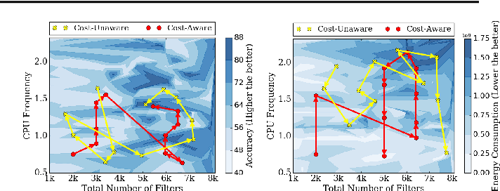 Figure 3 for FlexiBO: Cost-Aware Multi-Objective Optimization of Deep Neural Networks