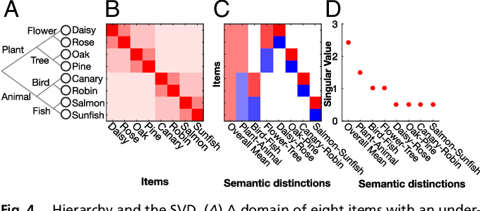 Figure 4 for A mathematical theory of semantic development in deep neural networks