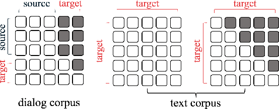 Figure 3 for Generalized Conditioned Dialogue Generation Based on Pre-trained Language Model