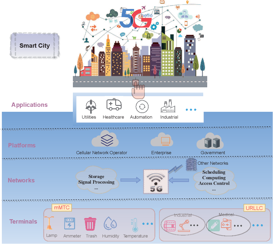 Figure 1 for Smart City Enabled by 5G/6G Networks: An Intelligent Hybrid Random Access Scheme