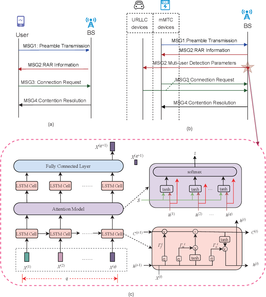 Figure 2 for Smart City Enabled by 5G/6G Networks: An Intelligent Hybrid Random Access Scheme