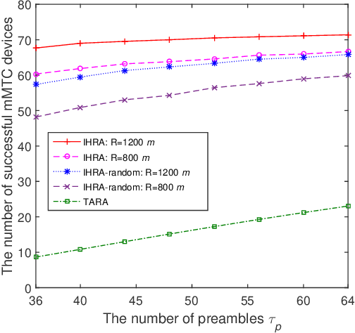 Figure 4 for Smart City Enabled by 5G/6G Networks: An Intelligent Hybrid Random Access Scheme