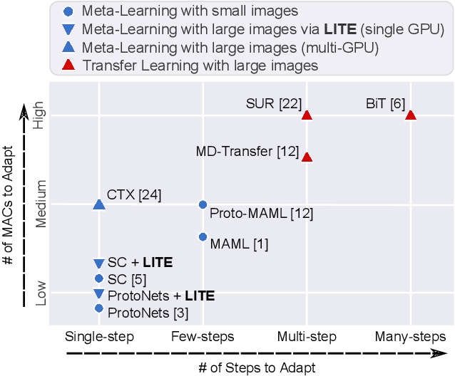 Figure 1 for Memory Efficient Meta-Learning with Large Images