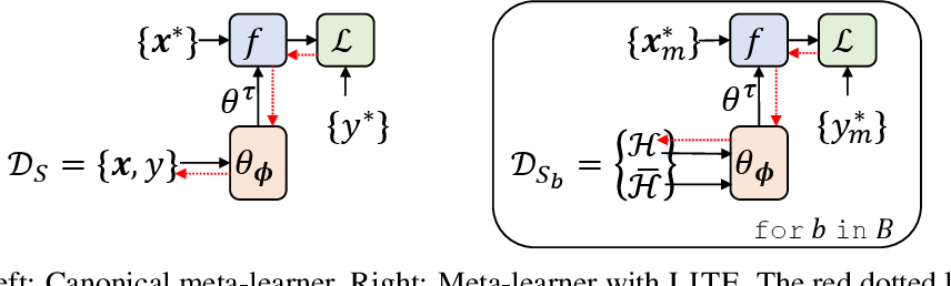 Figure 3 for Memory Efficient Meta-Learning with Large Images