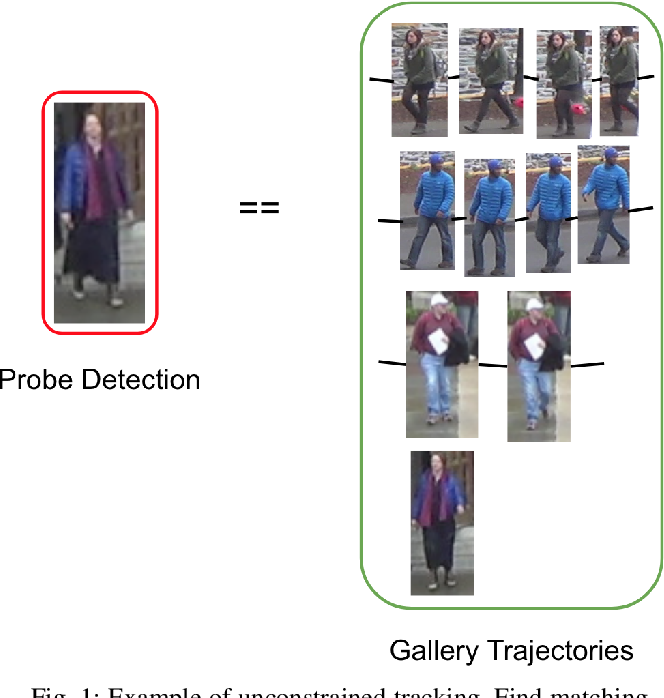 Figure 1 for CAN: Composite Appearance Network and a Novel Evaluation Metric for Person Tracking