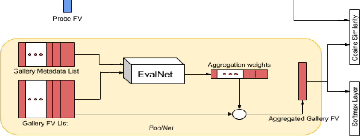 Figure 2 for CAN: Composite Appearance Network and a Novel Evaluation Metric for Person Tracking