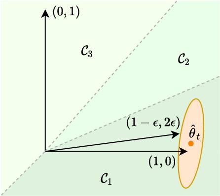 Figure 2 for Asymptotically Optimal Information-Directed Sampling