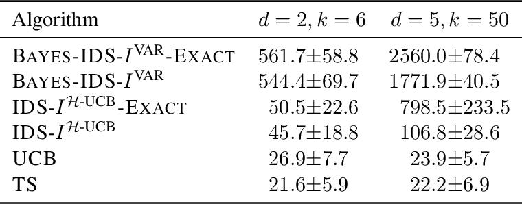 Figure 3 for Asymptotically Optimal Information-Directed Sampling