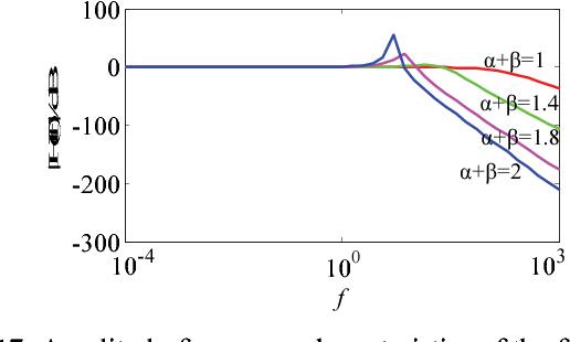 Figure 17 from Fractional-order L β C α Low-Pass Filter Circuit