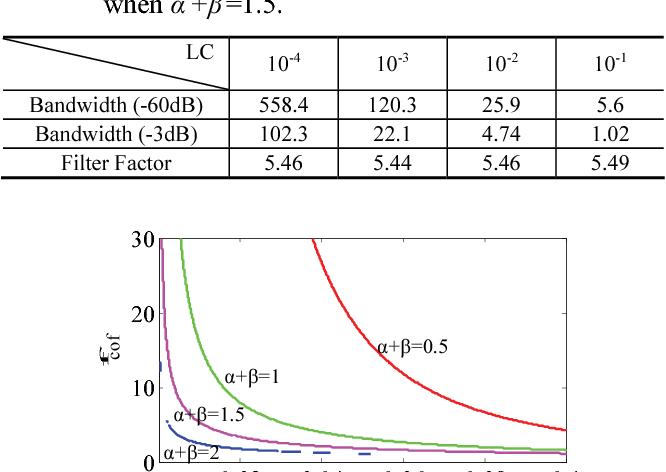 Table 2 from Fractional-order L β C α Low-Pass Filter