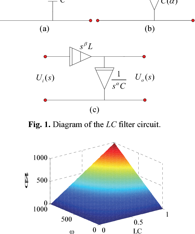 Figure 1 From Fractional Order L B C A Low Pass Filter Circuit