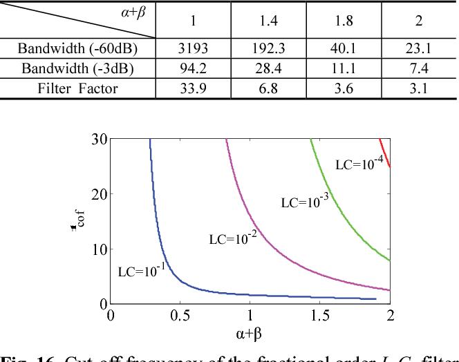 Figure 16 from Fractional-order L β C α Low-Pass Filter