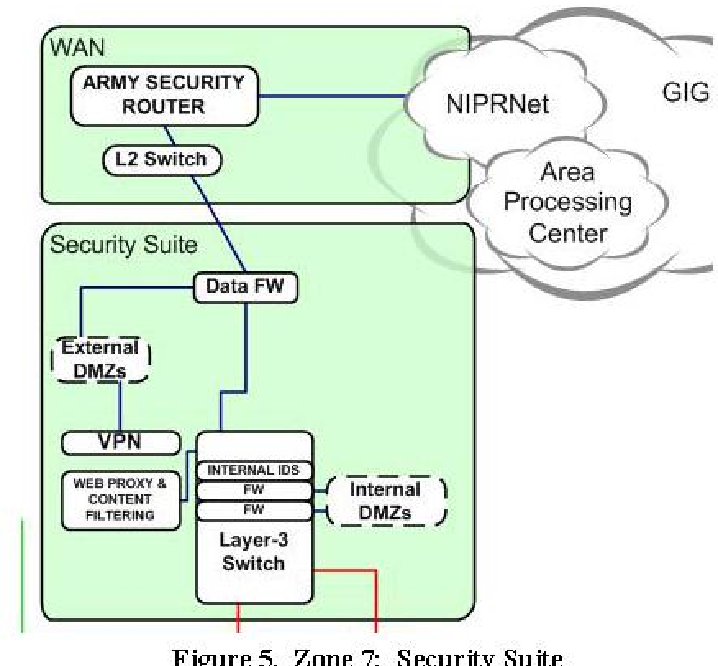 Figure 5 from Implementing Internet Protocol Version 6 (IPv6