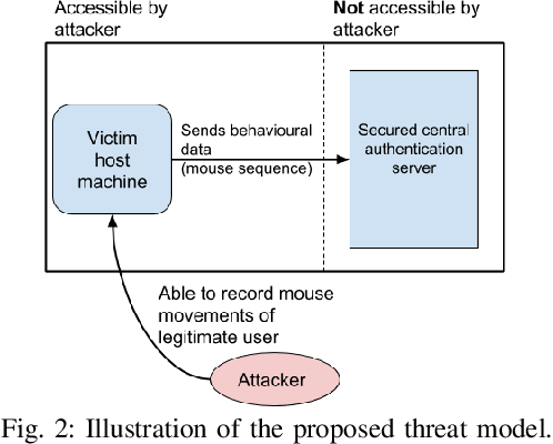 Figure 2 for Adversarial Attacks on Remote User Authentication Using Behavioural Mouse Dynamics