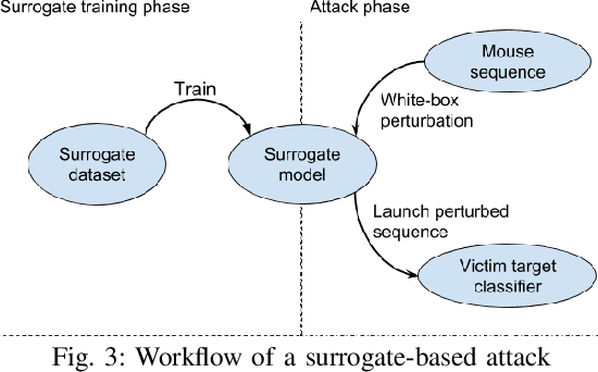 Figure 3 for Adversarial Attacks on Remote User Authentication Using Behavioural Mouse Dynamics