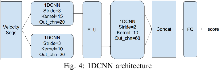 Figure 4 for Adversarial Attacks on Remote User Authentication Using Behavioural Mouse Dynamics