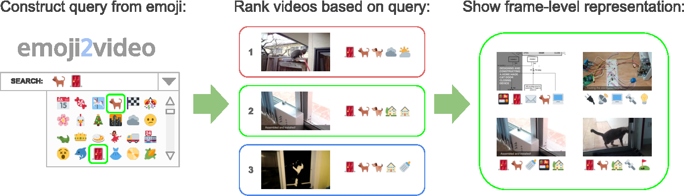Figure 2 from Query-by-Emoji Video Search - Semantic Scholar