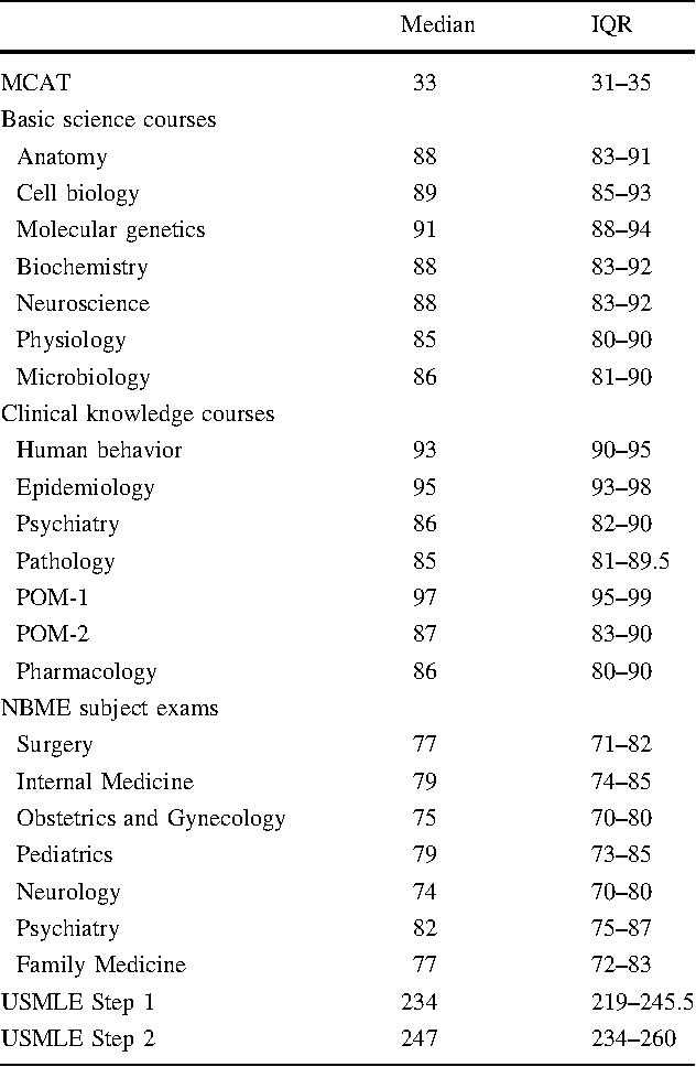Relationships between preclinical course grades and standardized