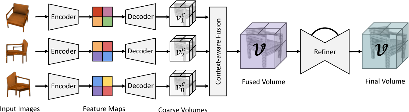 Figure 3 for Pix2Vox: Context-aware 3D Reconstruction from Single and Multi-view Images