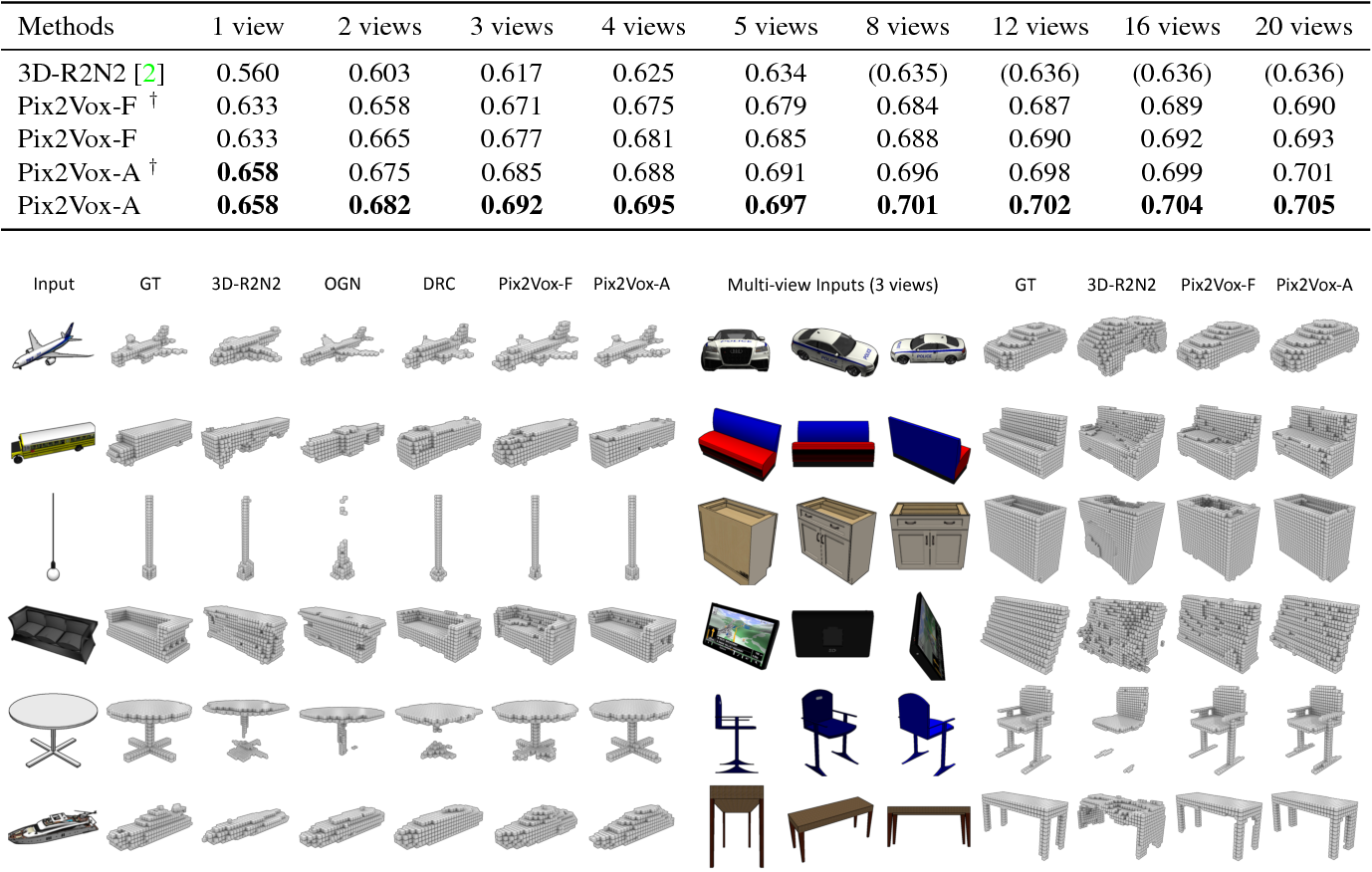 Figure 4 for Pix2Vox: Context-aware 3D Reconstruction from Single and Multi-view Images