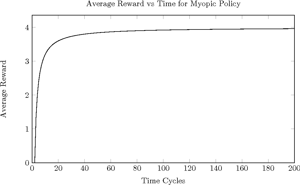 Figure 4 for Generalised Discount Functions applied to a Monte-Carlo AImu Implementation