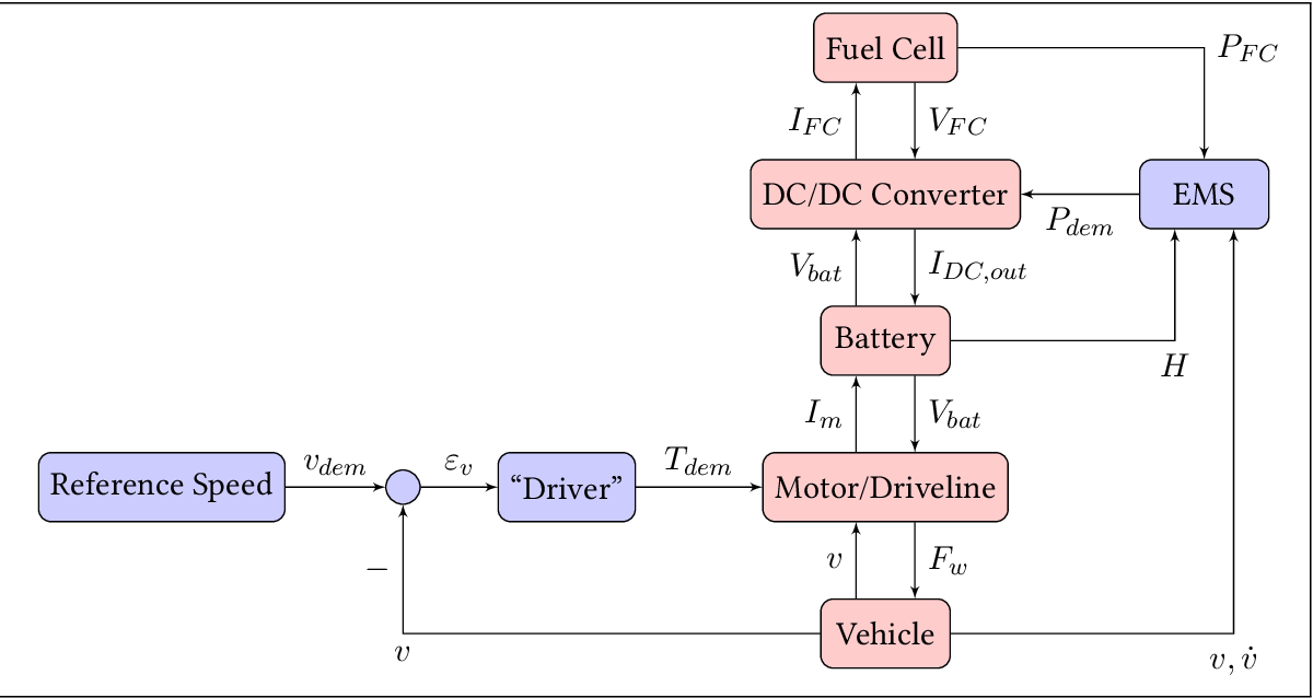 PDF] Optimal energy management strategy for a fuel cell hybrid