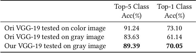 Figure 2 for Deep Exemplar-based Colorization