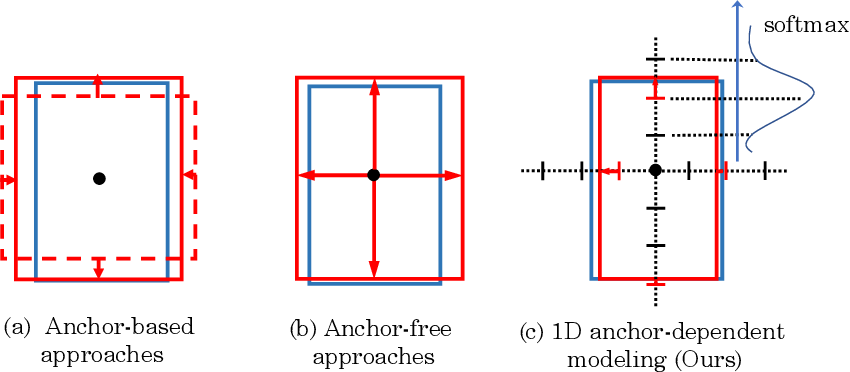 Figure 1 for Scope Head for Accurate Localization in Object Detection