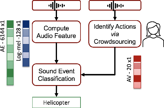 Figure 2 for Identifying Actions for Sound Event Classification