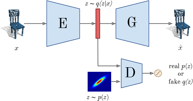 Figure 3 for Adversarial Autoencoders for Generating 3D Point Clouds