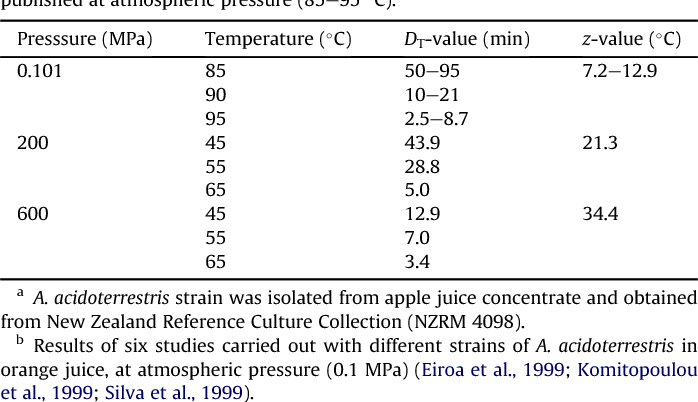 Bacterial spore inactivation at 45-65 °C using high pressure