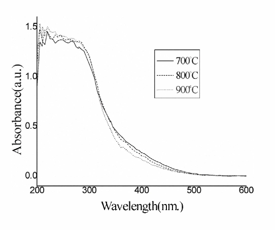 Figure 4. UV-Vis diffuse reflectance absorption spectra of SnO, calcined at different temperature