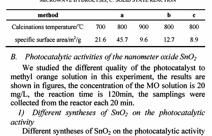 TABLE I. THE SPECIFIC SURF ACE AREAS OF THE SNO, POWDERS BY DIFFERENT METHODSA. CONSTANT TEMPERATURE HYDROLYSIS, B. MICROWAVE HYDROLYSIS, C. SOLID STATE REACTION