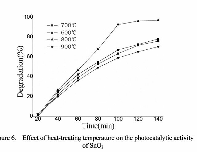 Figure 6. Effect of heat-treating temperature on the photocatalytic activity of8nO,