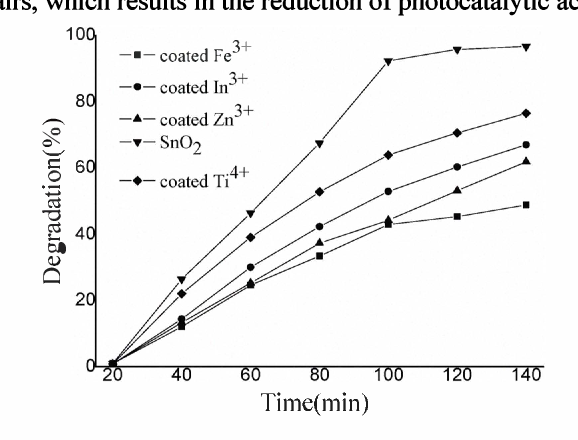 Figure 7. Effect of different metal ions coated in 8nO, on the photocatalytic activity