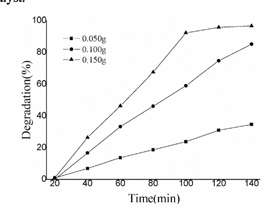 Figure 8. Effect of photo catalysts dosage on the photocatalytic activity