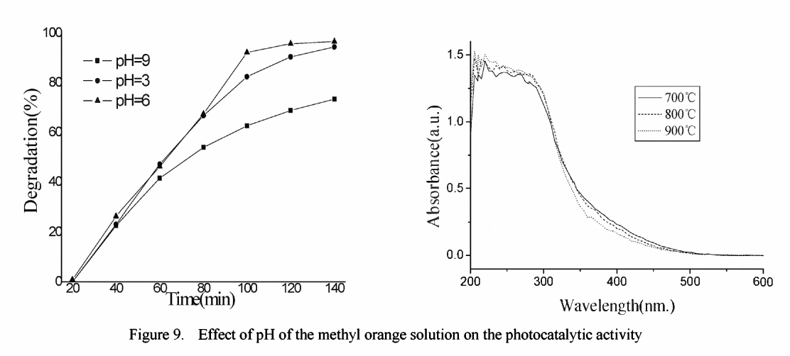 Figure 9. Effect of pH of the methyl orange solution on the photocatalytic activity