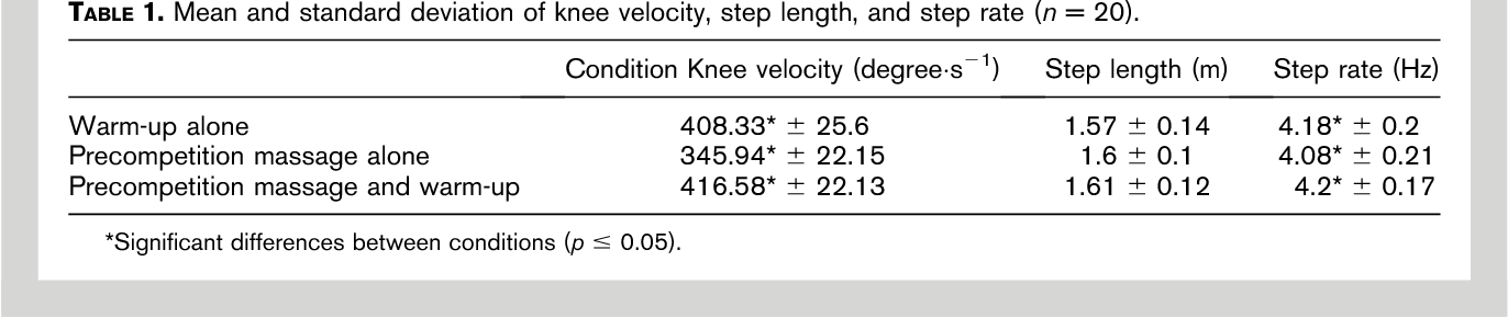 The effects of precompetition massage on the kinematic