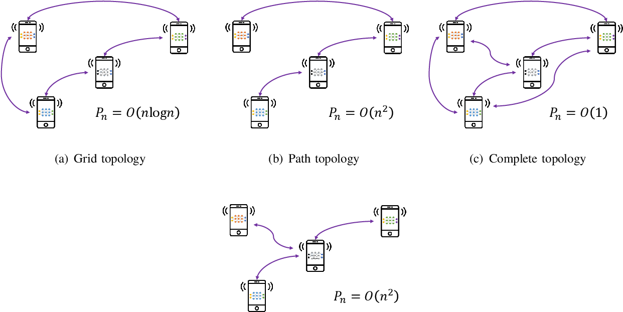 Figure 3 for Wireless Communications for Collaborative Federated Learning in the Internet of Things