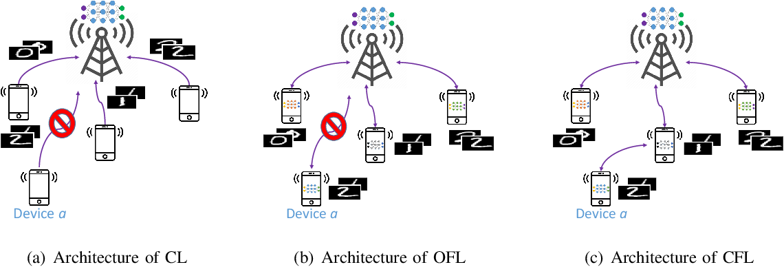 Figure 1 for Wireless Communications for Collaborative Federated Learning in the Internet of Things
