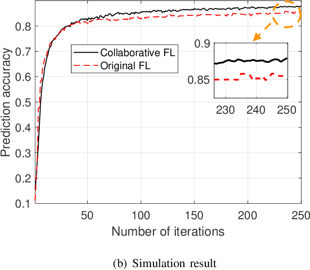 Figure 2 for Wireless Communications for Collaborative Federated Learning in the Internet of Things