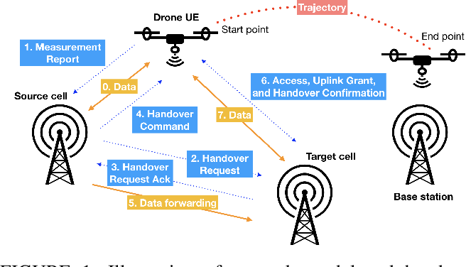 Figure 1 for A Deep Reinforcement Learning Approach to Efficient Drone Mobility Support