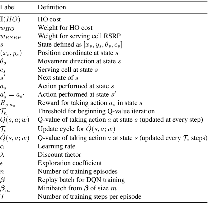 Figure 2 for A Deep Reinforcement Learning Approach to Efficient Drone Mobility Support