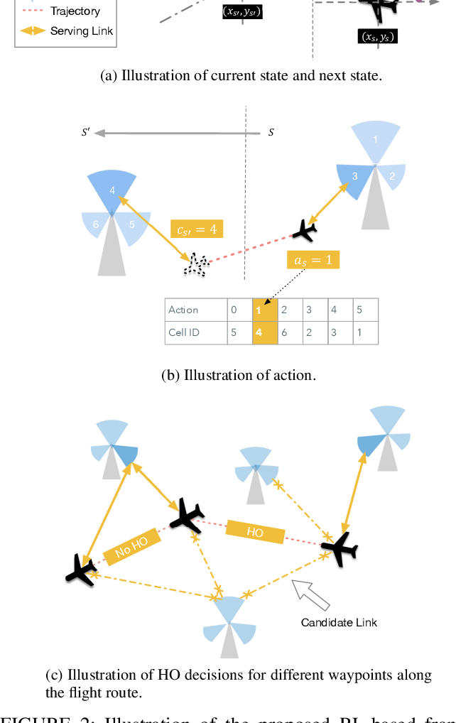 Figure 3 for A Deep Reinforcement Learning Approach to Efficient Drone Mobility Support